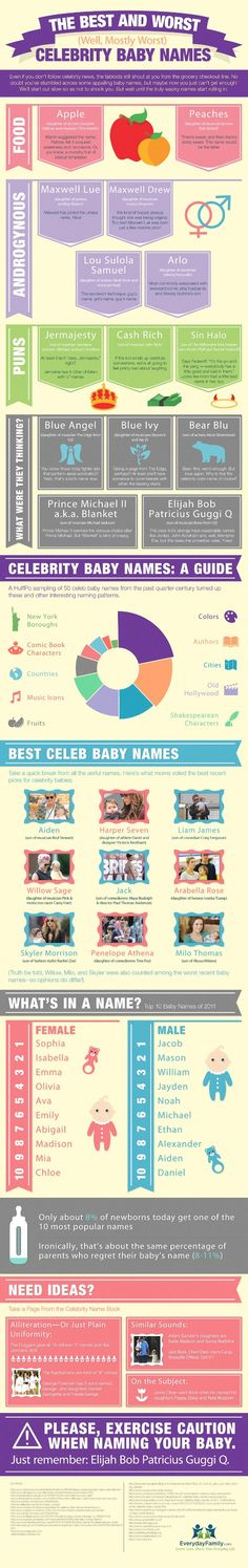 The Best and Worst Celebrity Baby Names