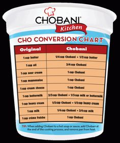 Greek Yogurt Conversion Chart - substitute Greek Yogurt for fats - retains moisture, adds flavor, saves calories - in store-bought cake or muffin mixes substitute one cup of yogurt for eggs and oil - giving it a more dense and homemade feel