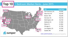 June 2015 Rent Report: The 10 Most Expensive U.S. Cities to Rent In