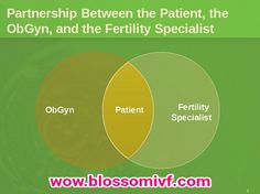 Fertility preservation treatments must be tailored to the individual circumstances and integrated with the treatment regimen. The treating physician, reproductive endocrinologist and the patient must work as a team before opting for fertility preservation options.  http://www.blossomivfindia.com/pages/fertility-preservation