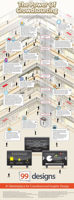 #Infografia sobre el poder del #Crowdsourcing para #MarketerosNocturnos