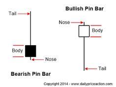 forex pin bar characteristics