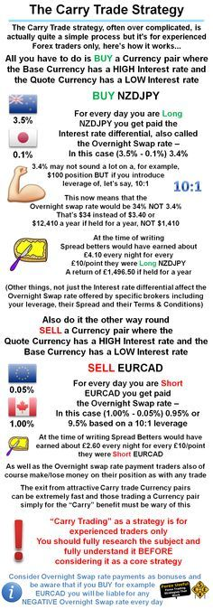 Focus on a single currency exchange to build up your Forex skills. Concentrating on the interplay between two currencies – ideally, perhaps, with one of them being your home country's currency – will build your understanding of the Forex market. Learning how two particular currencies interact helps you build a fundamental understanding of how Forex interactions work in general. When... READ MORE @ http://www.quickforexgain.com/questions-about-the-forex-market-here-are-the-answers/