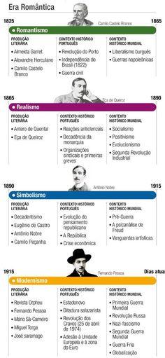 Origens da Literatura Portuguesa