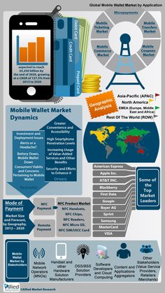 Mobile Wallet Market (Applications, Mode of Payment, Stakeholders and Geography) Infographic