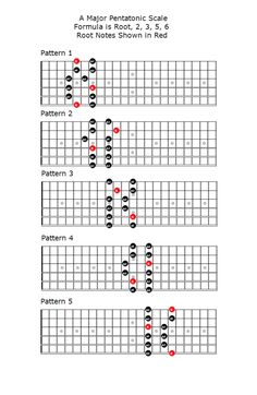 Guitar Lessons in Springvale, Keysborough, Dingley, Noble Park, Dandenong - Using the Major Pentatonic Scale Guitar Scales Charts, Guitar Chords And Scales, Jazz Guitar Chords, Guitar Chords Beginner, Music Chords, Guitar Chord Chart, Guitar Songs, Ukulele, Guitar Strumming Patterns