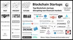 Blockchain Startups Maybe something for https://Addgeeks.com ?