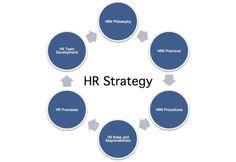 Management : HR Strategy Definition