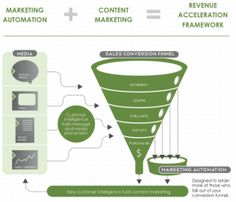 Marketing automation and content marketing Innovar Connect Process Revenue Acceleration Framework