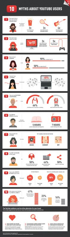 #Infographic: 10 myths about #YouTube users