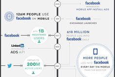 Interesante línea de tiempo sobre las redes sociales