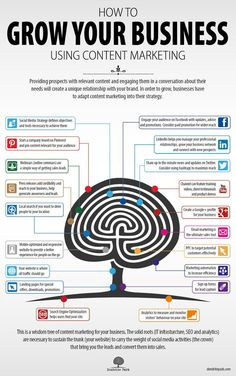 Grow Your Business Using Content Marketing image content marketing #infographic #infografía