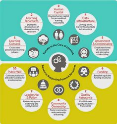Personalize Learning: Creating Personalized Learning for Everyone