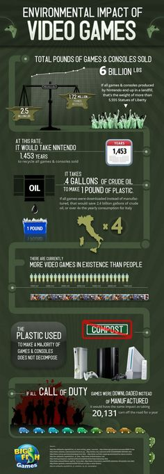 Environmental Impact of Videogames Infographic. LOL DL games, save the earth!