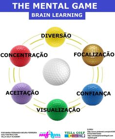 Golf - The Mental Game