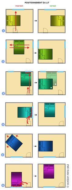 Muse s'inquiète aussi de vos bonnes energies ! La position du lit dans votre chambre est importante en Feng Shui, pour faire passer les bonnes energies. Voici ce qu'il vous est possible de faire en fonction de votre piece.