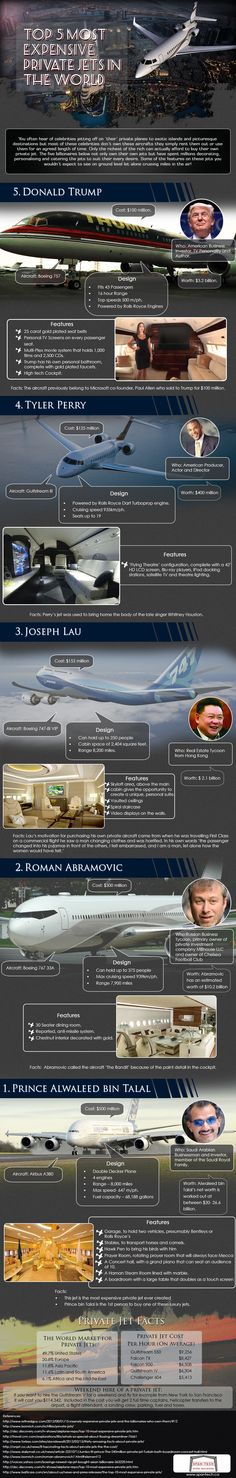 This infographic takes a look at the five most expensive private jets in the world, the billionaires who own them and what exactly has been done to them to make them so expensive. Ranging in cost from $100 million to $500 million these jets have got to be seen to be believed.