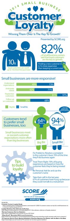 Business infographic & data visualisation How Do You Build Customer Loyalty to Grow Your Small Business? Infographic Description How Do You Build Customer Loyalty to Grow Your Small Business? Business Management, Business Planning, Business Tips, Online Business, Business Infographics, Sales Management, Business Education, Business Entrepreneur, Project Management