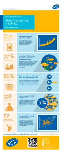 Together we're making a global impact! #MSC #fisheries #marinebiology #oceans #oceanhealth #sustainable #seafood #infographic