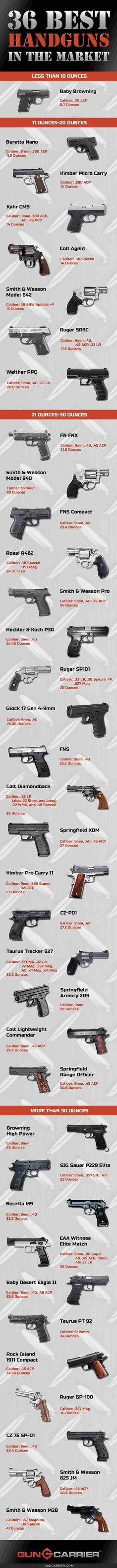 36 best handguns in the market smaller   https://guncarrier.com/best-handguns/