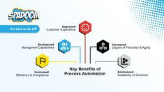 Learn more about how #Spadoom can help to automate your eCommerce business by digitally transforming all processes and models in the Cloud! #HybrisSwiss #s4hanaSwiss #hybrisSwitzerland #hybrisZurich #ecommerceautomation Ecommerce Solutions, Customer Experience, Flexibility, Cloud, Models, Learning, Business, Templates, Back Walkover