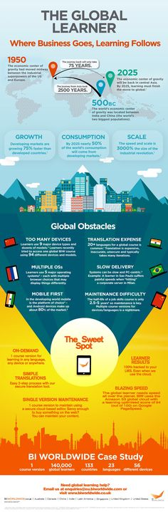 The Global Learner Infographic - http://elearninginfographics.com/global-learner-infographic/