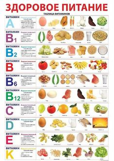 A healthy diet. Table of vitamins. - A healthy diet. Health Diet, Health And Nutrition, Kids Nutrition, Nutrition Classes, Nutrition Education, Healthy Tips, Healthy Eating, How To Eat Healthy, Healthy Breakfast For Weight Loss