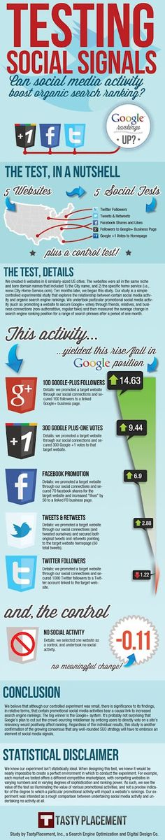 How Social Media Boosts Search Rankings (Infographic)