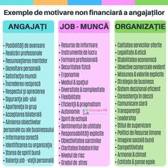 Strategii de motivare a angajaților