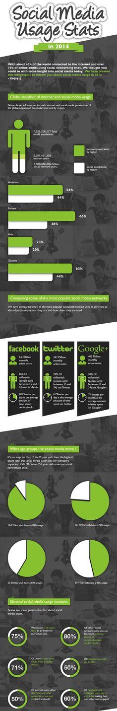 #Social #Media Usage stats 2014!! #Infographics