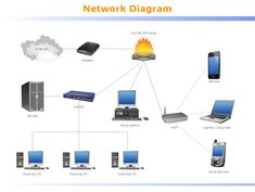 home wireless network diagram group picture image by tag wiring rh recored co Ultimate Home Network Diagram Typical Home Network Diagram