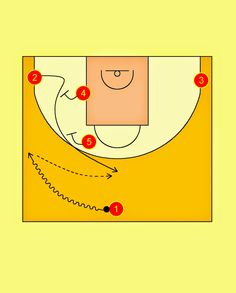 Pick'n'Roll. Resources for basketball coaches.: Spain National Team Top Ballscreen Offense