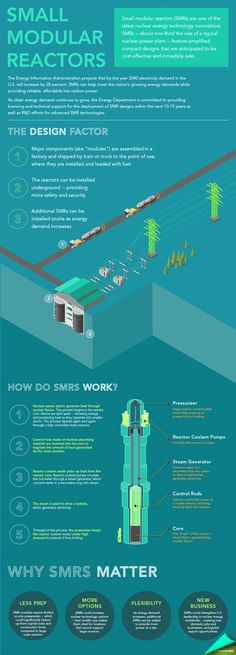 The basics of small modular reactor technology explained. | Infographic by Sarah Gerr...