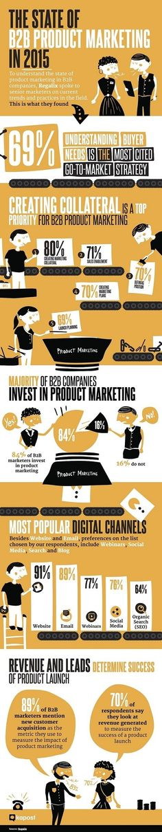 The current state of B2B marketing in one infographic. Some very interesting stats from @kapostful