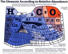 Fantastic 1970s cartogram-like visualization of the elements of the periodic table based on their relative abundance.  (↬ Radiolab)