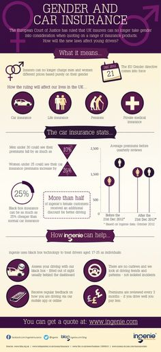Gender and car insurance [infographic]