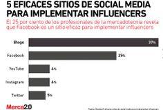5 eficaces sitios de social media para implementar influencers