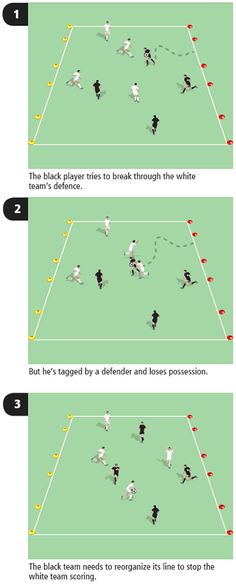 This fun soccer (football) coaching game uses elements of rugby in order to teach your young players group defending skills.