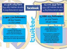 Real Madrid-FC Barcelona: El clásico en las redes sociales (I)