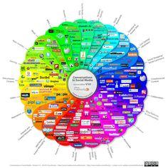 Übrigens #facebook =nicht gleich -> #SocialMedia wie man hier sehen kann! via ethority #Infografik ;-)