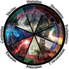 magic circle [OC] Schools of Magic Periodic Circle : DnD [OC] Schools of Magic Periodic Circle : DnD Dungeons And Dragons Homebrew, D&d Dungeons And Dragons, Magia Elemental, Types Of Magic, Elemental Powers, Writing Fantasy, Magic Symbols, Book Writing Tips, Weapon Concept Art