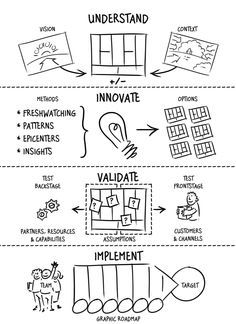 Design a better company: let us go beyond the Business Model Canvas - Enigma Design a better company: let us go beyond the Business Model Canvas - Enigma Source by knwer Change Management, Business Management, Business Planning, Hr Management, Property Management, Business Canvas, Business Model You, Business Design, Design Thinking Process