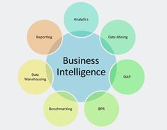 Sakshay is offering the cost effective Business Intelligence Solutions that help you to manage your key business data to enhance your enterprise workflow and process. Check out here to run your business more efficiently