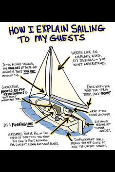 Sailing explained