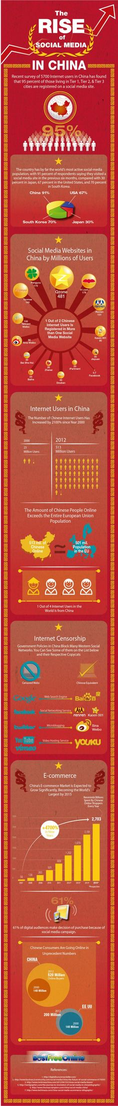 The Rise of Social Media in China. #Infographic