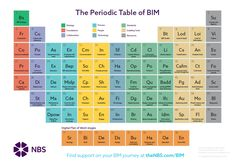 BIM Periodic Table, G Building Information Modelling, Better Information Management, Jargon not busted, Future links to Jargon Busters Sustainable Architecture, Sustainable Design, Sustainable Living, Building Facade, Green Building, Technology Roadmap, Renewable Energy News, Residential Building Design, Process Map