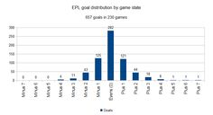 Analysis: Goals Scored And Game State in the PL