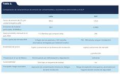 Lagunes-Díaz, E., González-Ávila, M. E., & Ortega-Rubio, A. (2015). Transición de leña a gas licuado a presión (GLP) en el sur de México, oportunidad para la mitigación del cambio climático en la región menos desarrollada del país [Tabla 2]. Acta Universitaria, 25(6), 30-42. doi: 10.15174/au.2015.853
