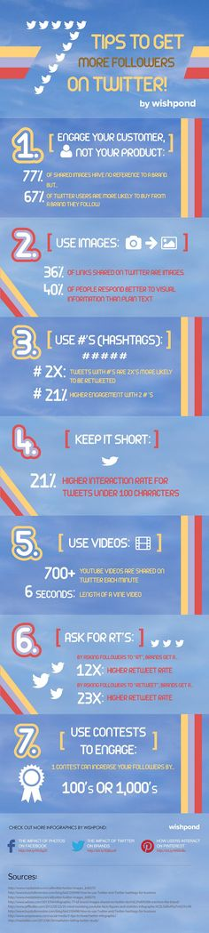 7 Tips to Get More Followers on #Twitter 1. Engage your customer, not your product 2. Use Images 3. Use hashtags 4. Keep it short 5. Use Videos 6. Ask for RT's 7. Use Contests to Engage #socialmedia