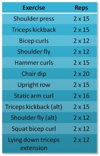 weight training for weight loss. shoulders  arms